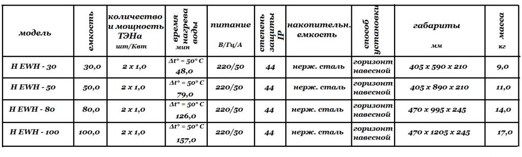 Технические характеристики Electrolux Centurio H - EWH