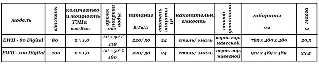 Технические характеристики Electrolux EWH Digital