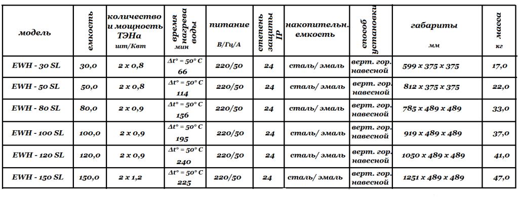 Технические характеристики Electrolux EWH SL
