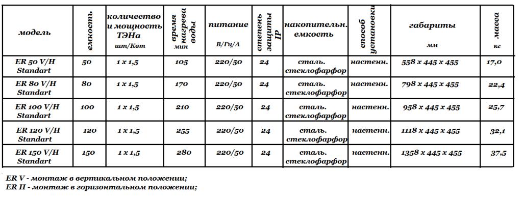 Технические характеристики Thermex Champion ER V_H Standart