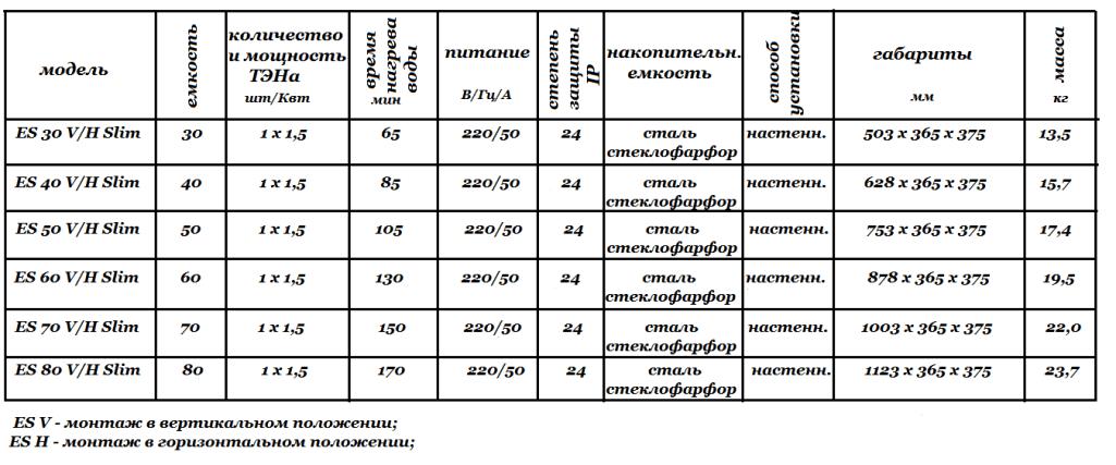 Технические характеристики Thermex Champion ES V_H Slim