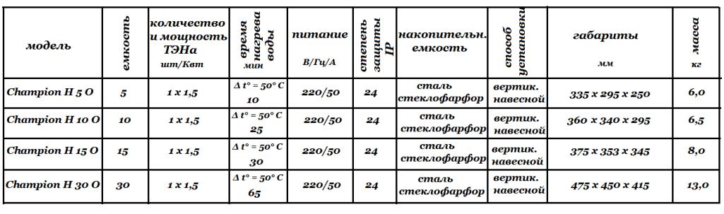 Технические характеристики Thermex Champion H _ O