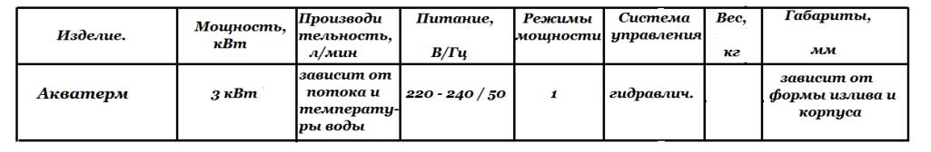 Технические характеристики Акватерм