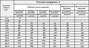 ПУЭ  табл  1_3_4