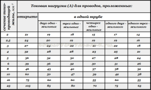 ПУЭ табл 1_3_5