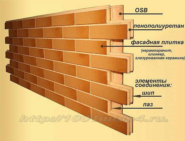 конструкция стеновой панели из пенополиуретана