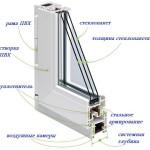 Конструкцчия металлопластикового окна