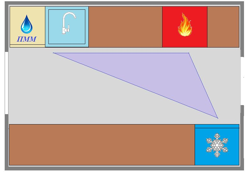 паралельное (двухрядное) расположение мебели